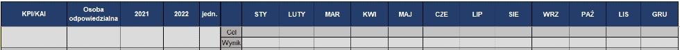 Rys. 3Przykład tabeli bowling chart dla jednego wskaźnika