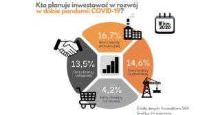 Przemysł innowacji pomoże wypracować rezerwy kapitałowe po kryzysie