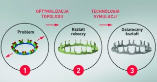Z pomocą optymalizacji topologii NSK zmaksymalizowało wydajność łożyska dla silników pojazdów elektrycznych