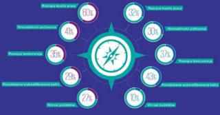 KPMG: 42% firm rodzinnych w Polsce planuje skoncentrować się na wzroście obrotów