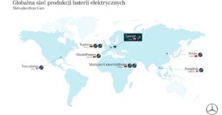 Mercedes-Benz Cars wybuduje fabrykę baterii w Polsce