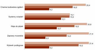 Rynek chemii budowlanej w Polsce w 2015 r. wzrośnie o 5%