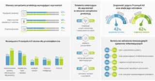 Czy polska produkcja jest gotowa na Przemysł 4.0?