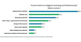 Wysoka jakość i niskie ceny – oto kluczowe aspekty konkurencyjności według polskich MŚP