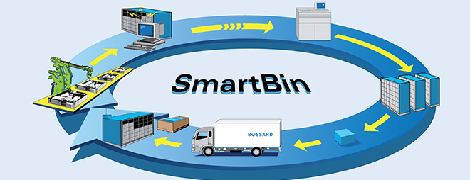 Smart & Lean inteligenta logistyka