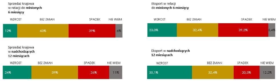 Źródło: Badanie Instytutu Keralla Research na zlecenie Siemens Financial Services wPolsce, wrzesień 2020 r. N=100 firm produkcyjnych zbranży obróbki metali (MŚP).