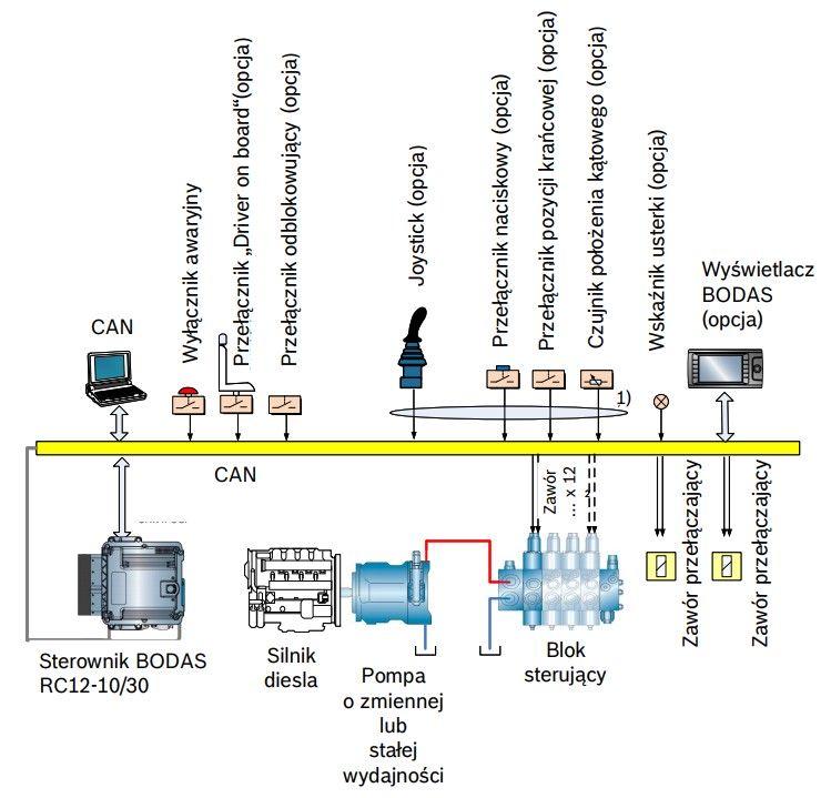 Złącza dla każdej osi ruchu. Przykładowy schemat systemu BODAS VAC