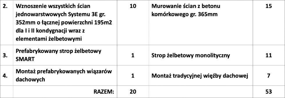 Dom 3e 2