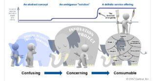 """""""Ideation-as-a-Service"""" – wprowadzaj innowacje z szybkością myśli"""
