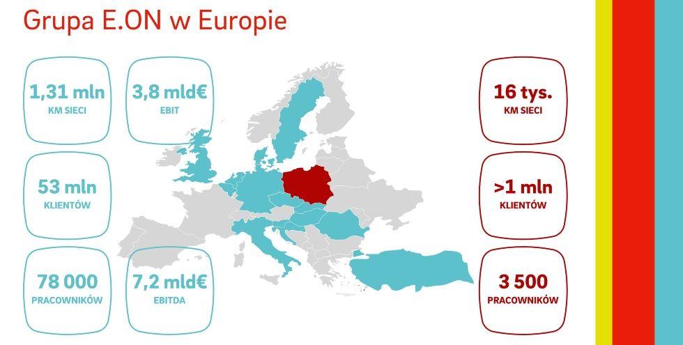 Grupa_E.ON_w_Europie