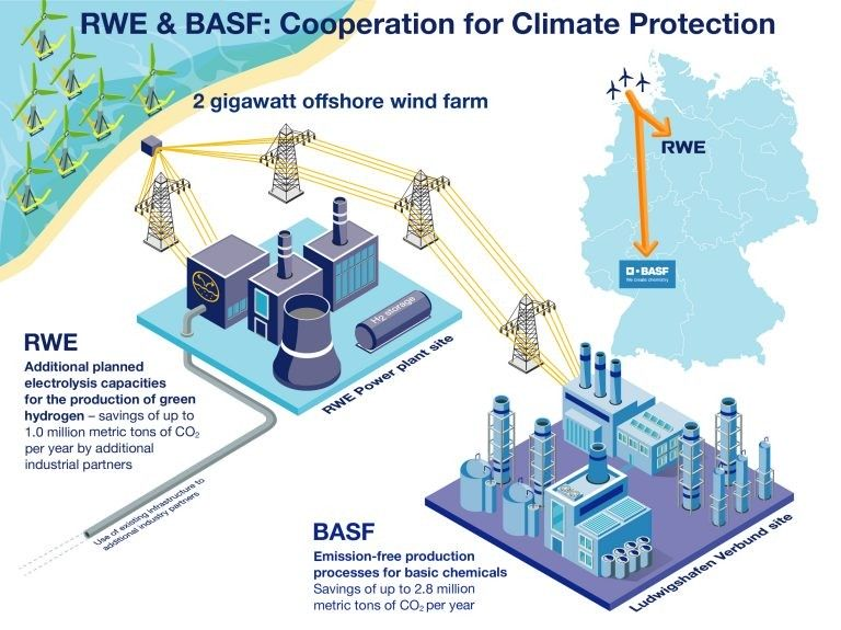 RWE_BASF
