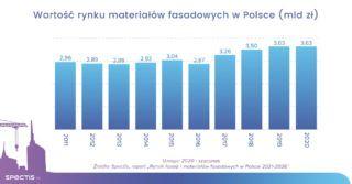 Wartość rynku materiałów fasadowych w Polsce do 2026 r. sięgnie 4 mld zł