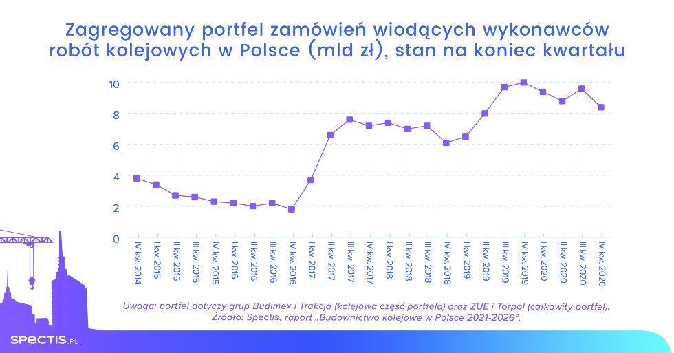 Spectis_wykresy_koleje_portfel_PL_druk