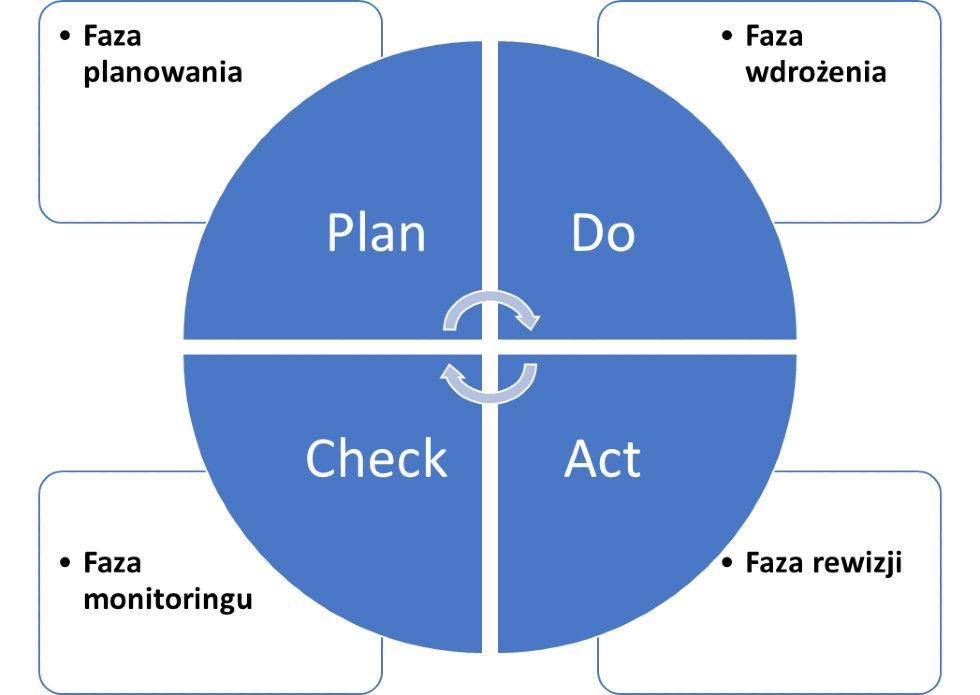 Rys.1 Relacja faz procesu hoshin kanri do cyklu PDCA