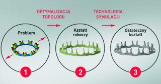 Z pomocą optymalizacji topologii, NSK zmaksymalizowało wydajność łożyska dla silników pojazdów elektrycznych