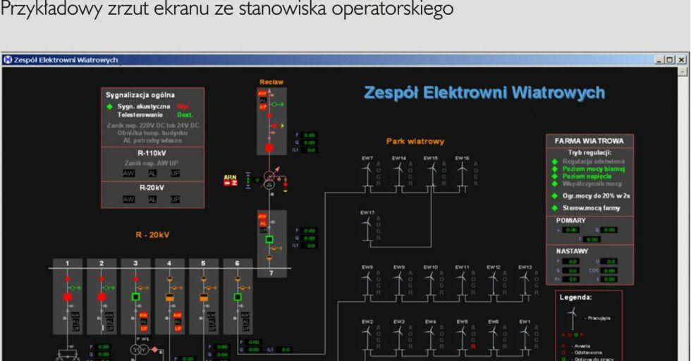 System sterowania i nadzoru typu SCADA/DMS dla energetyki
