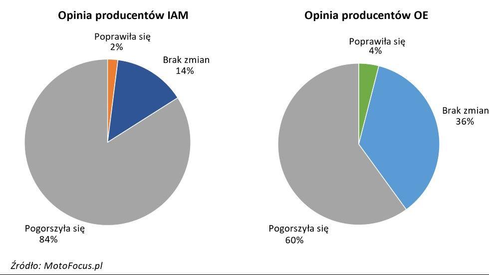 Płynność dostaw surowców ipółproduktów w2020 r. wporównaniu zrokiem poprzednim