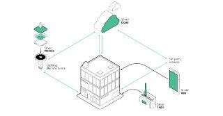 Silvair inteligentne oświetlenie oparte o Bluetooth pomysłem Polaków