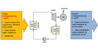 TERYD: układ termodynamiczny ze sprawnością sięgającą 70%