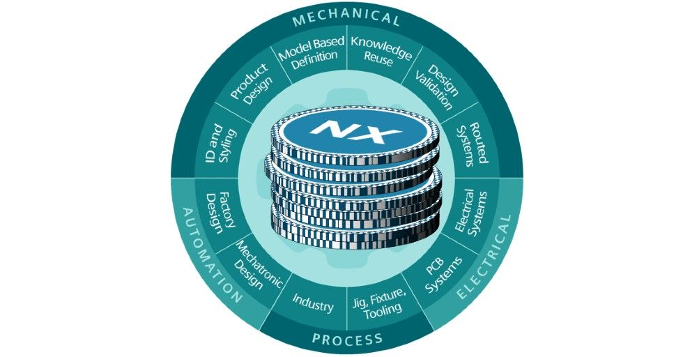 Rys. 1. Struktura modułów NX CAD