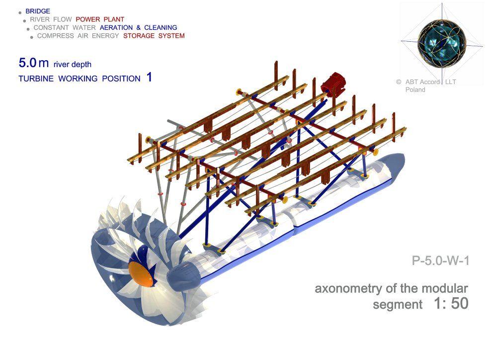 turbina hydrodynamiczna 1