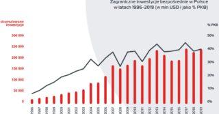 Zagraniczne inwestycje bezpośrednie w Polsce [RAPORT]